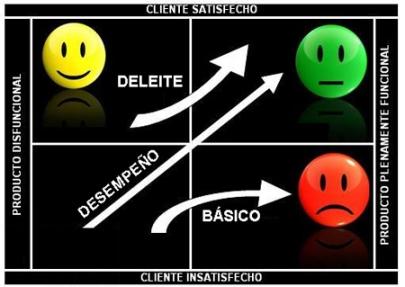 modelo_kano_satisfaccion_del_cliente