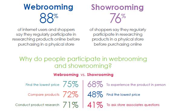 webrooming - showrooming